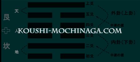 山水蒙|dr.mochinagaの易学講座