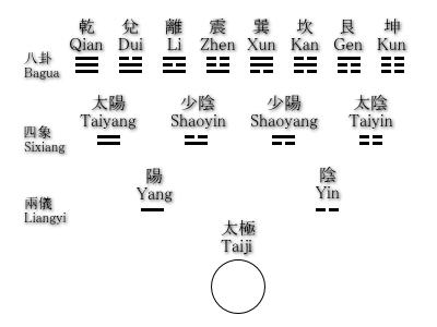 伏羲先天八卦の生成図|易の仕組み