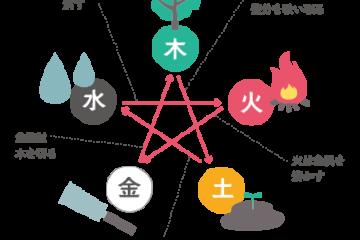 望永航史の中医学オンライン講座ー陰陽五行|相克