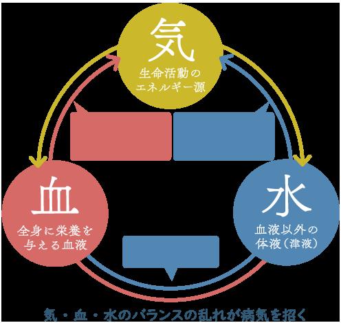 気・血・水とは:望永航史のオンライン東洋医学講座