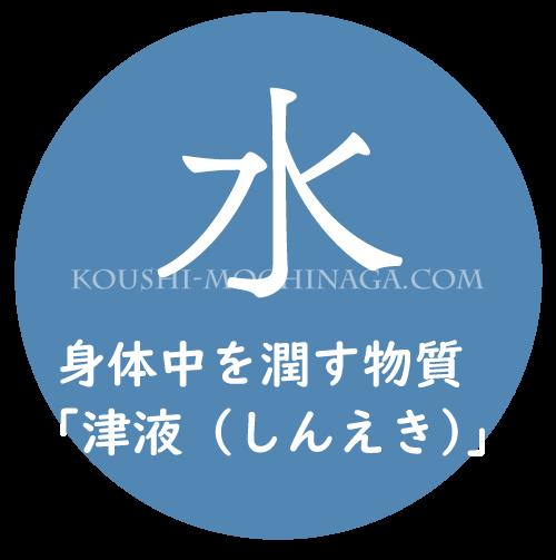 sui-shineki_in-chinese-medicine